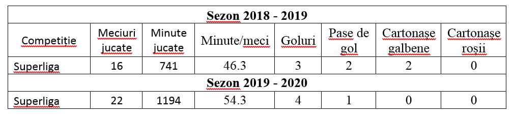 thiago_almada_statistici